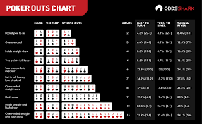 How to Calculate Poker Odds Made Easy